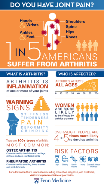arthritis infographic.png