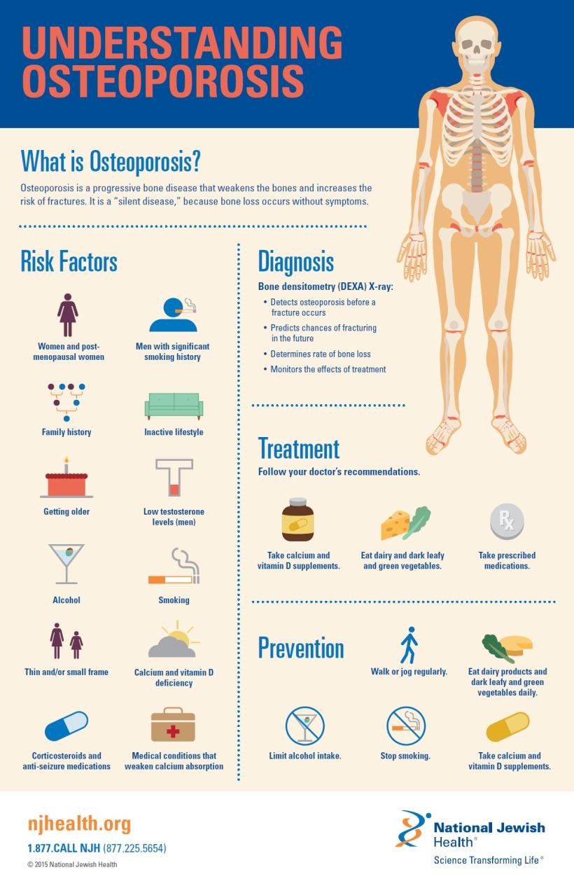 understanding-osteoporosis-infographic