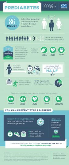 inforgraphics-prediabetes
